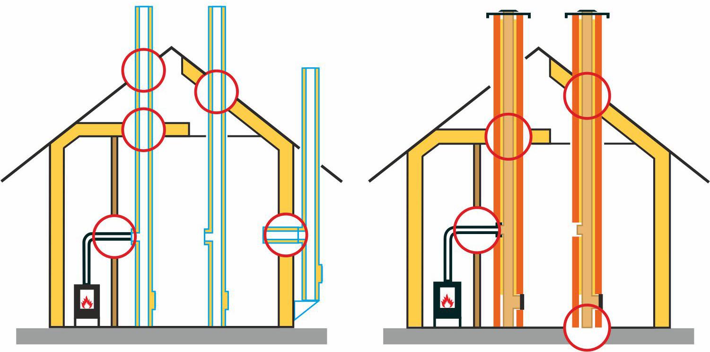 Typická místa s nutností řešit bezpečnost stavebních detailů ( vlevo pro nerezové , vpravo pro zděné komíny ) :