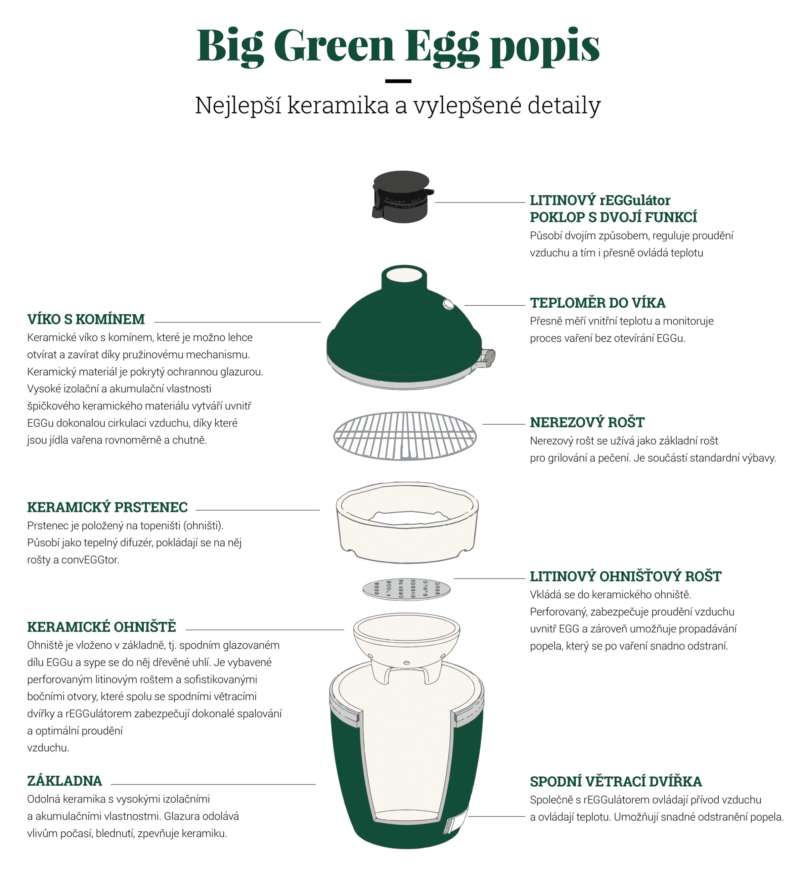 Big Green Egg popis